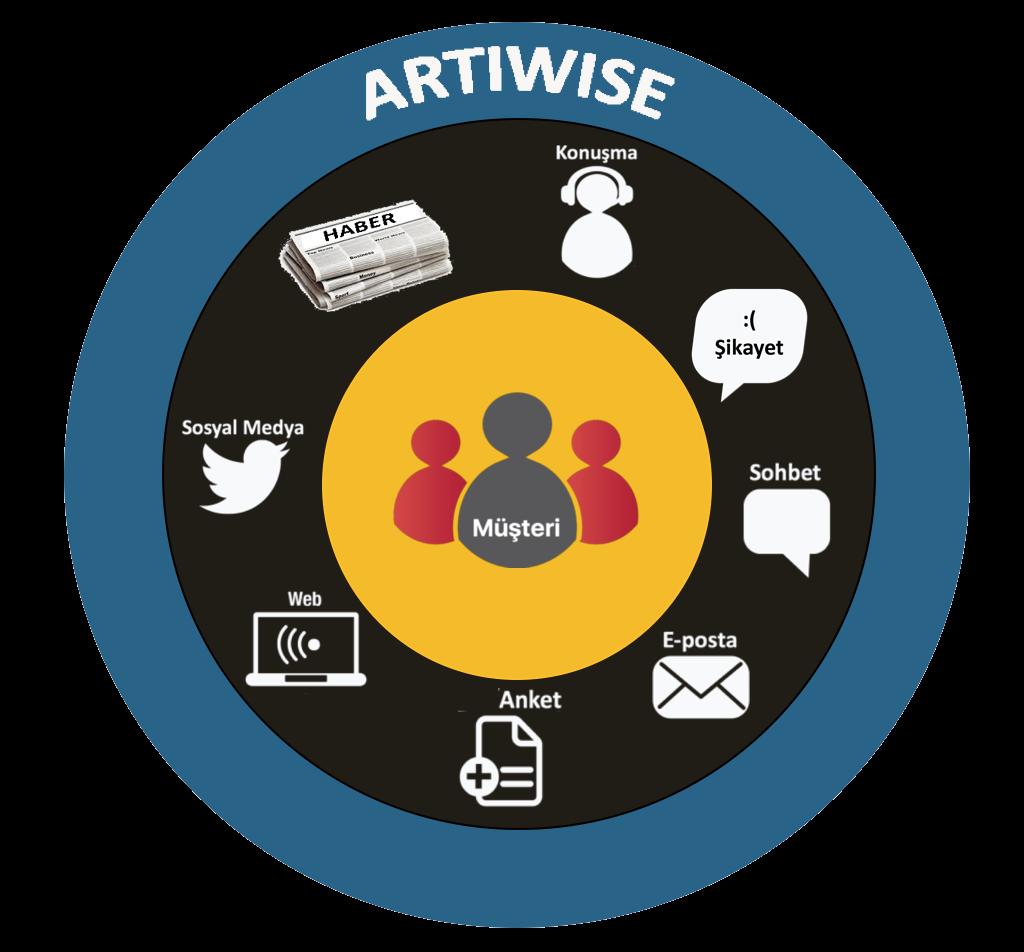 Artiwise Müşterinin Sesi
